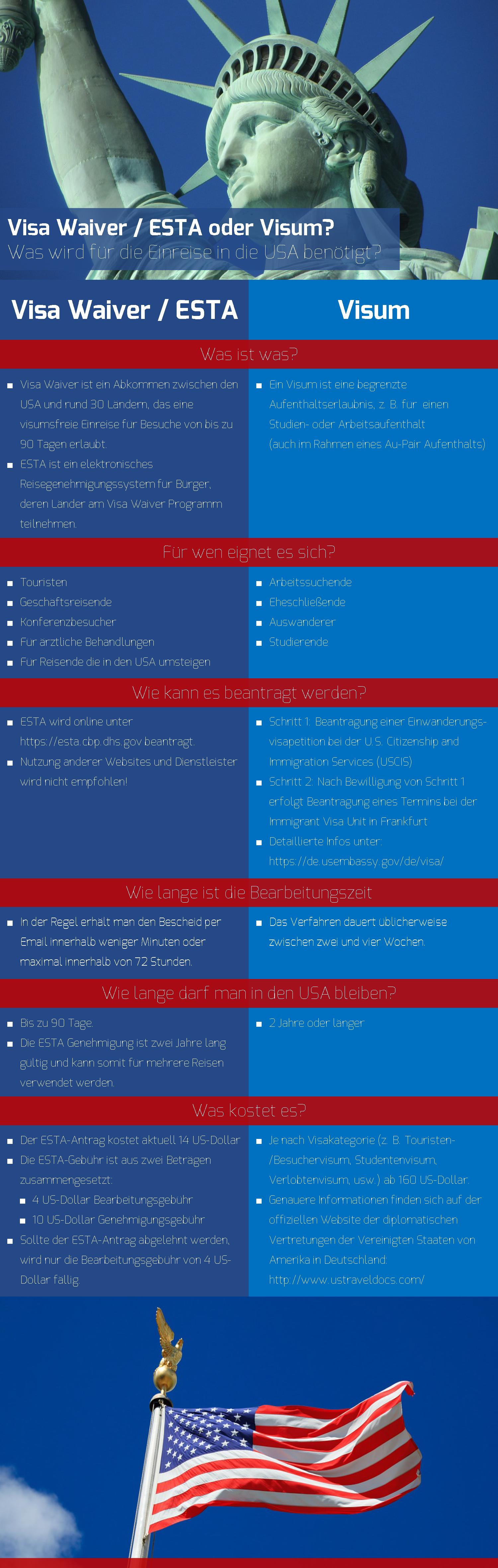 Wichtigste Unterschiede zwischen visafreier USA-Einreise mit ESTA und einem Visum